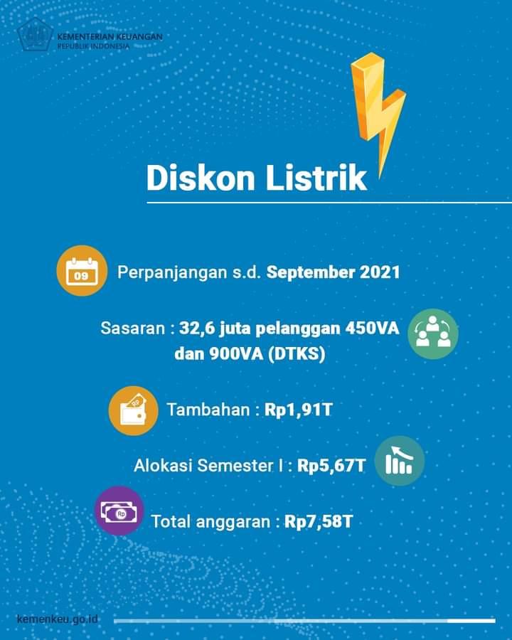 Diskon Listrik